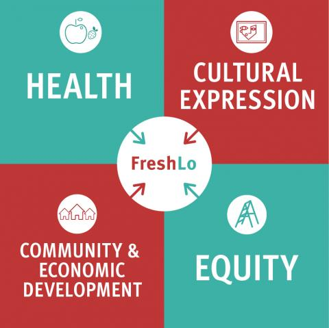 FreshLo Core Values