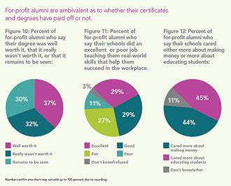 Pie charts showing whether recent alumni feel their degree was worth it
