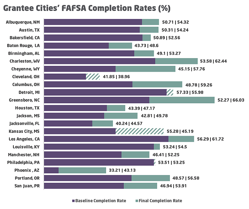 FAFSA completion rates by city