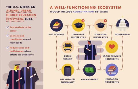 Urban higher education ecosystem solution
