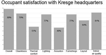 CBE Report Occupant Satisfaction Chart